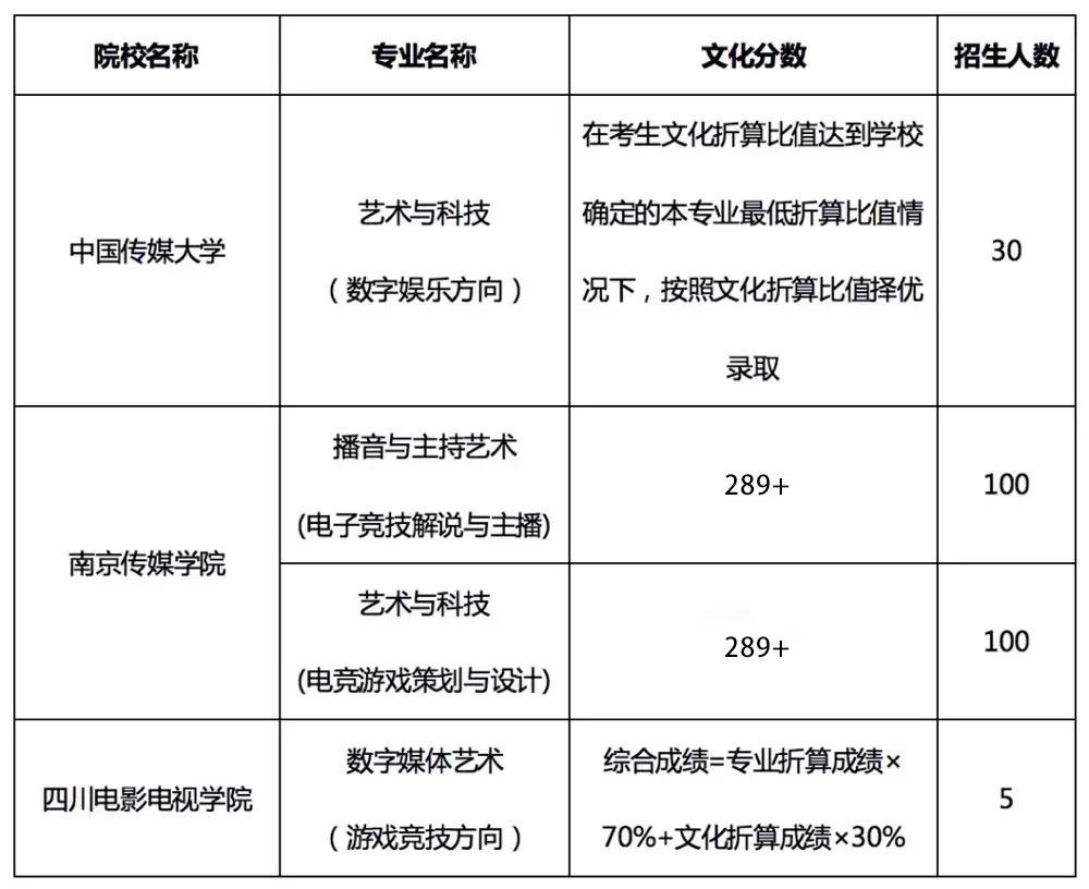 2021雕虫家族电子竞技小专业介绍(图3)